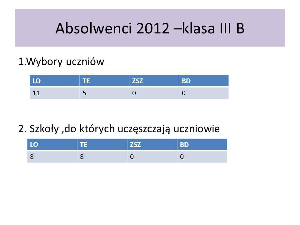Absolwenci 2012 –klasa III B 1.Wybory uczniów 2. Szkoły,do których uczęszczają uczniowie LOTEZSZBD 11500 LOTEZSZBD 8800