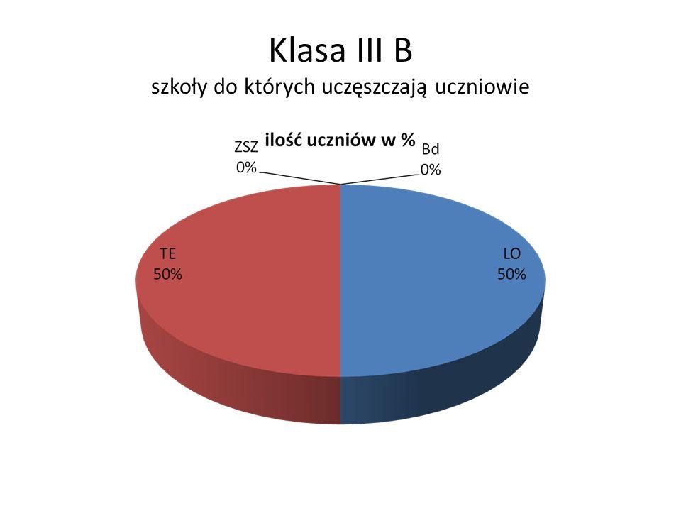 Klasa III B szkoły do których uczęszczają uczniowie
