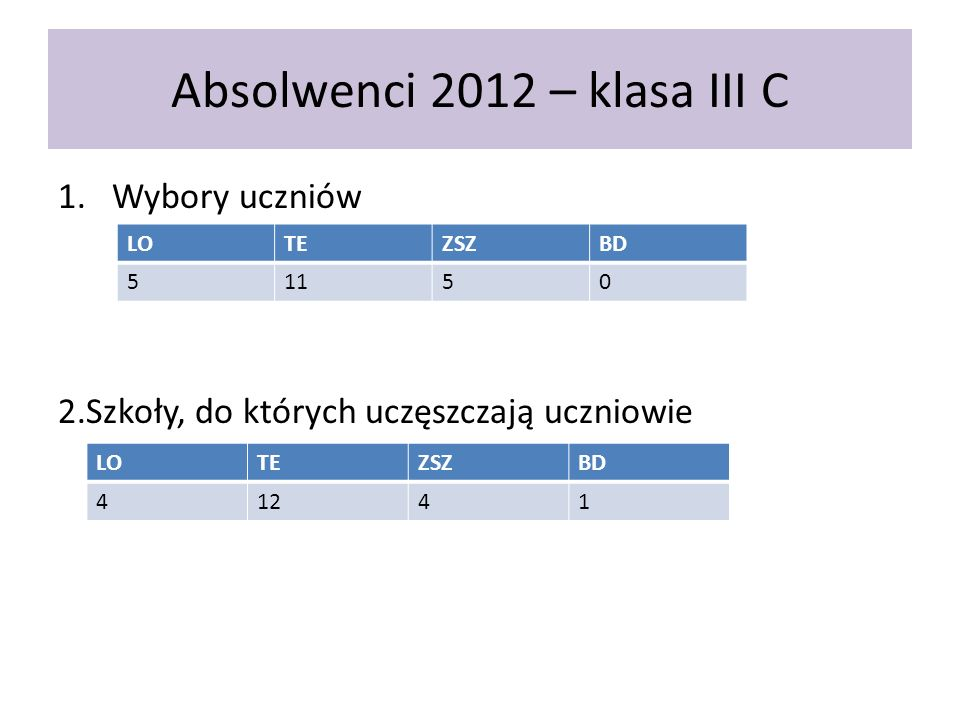 Absolwenci 2012 – klasa III C 1.Wybory uczniów 2.Szkoły, do których uczęszczają uczniowie LOTEZSZBD 51150 LOTEZSZBD 41241