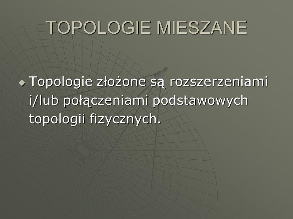 TOPOLOGIE MIESZANE Topologie złożone są rozszerzeniami i/lub połączeniami podstawowych topologii fizycznych. Topologie złożone są rozszerzeniami i/lub
