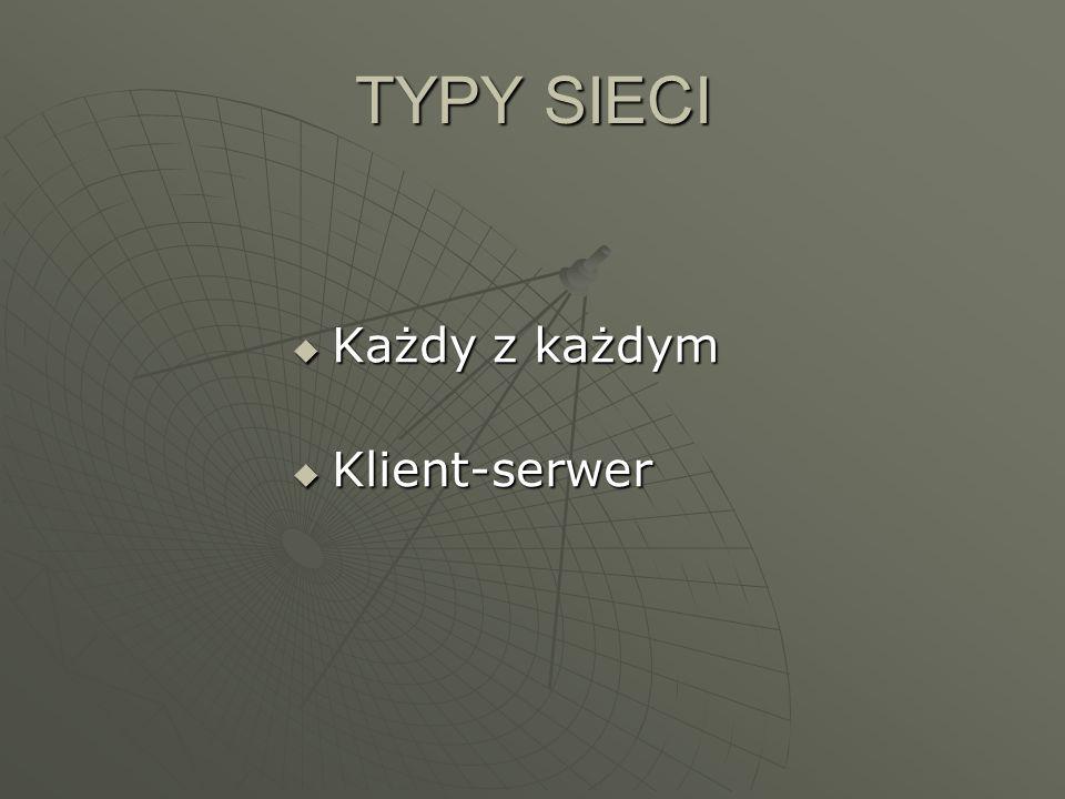 Każdy z każdym Każdy z każdym Klient-serwer Klient-serwer