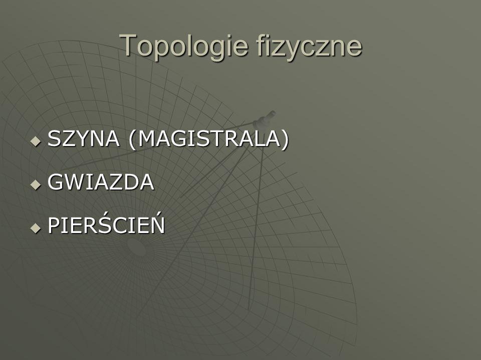 Topologie fizyczne SZYNA (MAGISTRALA) SZYNA (MAGISTRALA) GWIAZDA GWIAZDA PIERŚCIEŃ PIERŚCIEŃ