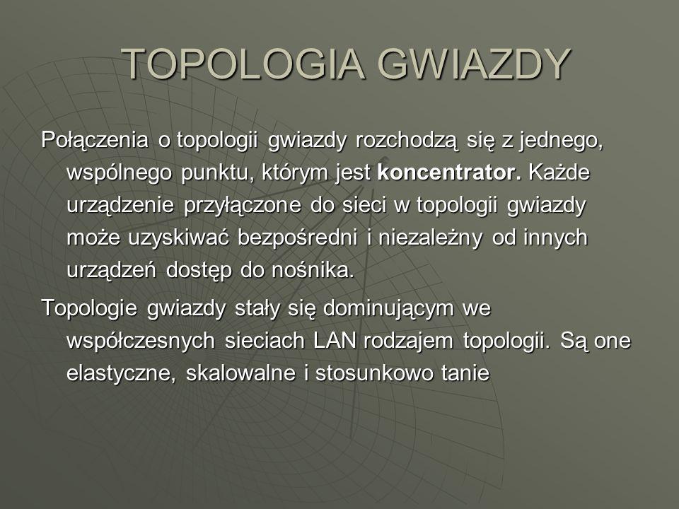 TOPOLOGIA GWIAZDY TOPOLOGIA GWIAZDY Połączenia o topologii gwiazdy rozchodzą się z jednego, wspólnego punktu, którym jest koncentrator.