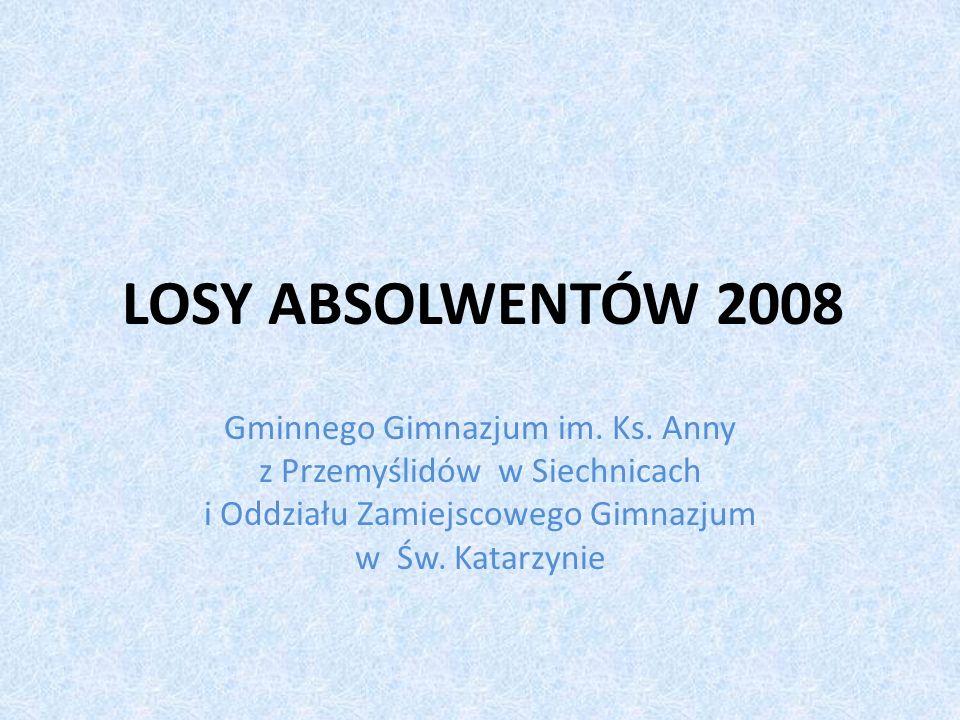 LOSY ABSOLWENTÓW 2008 Gminnego Gimnazjum im. Ks.