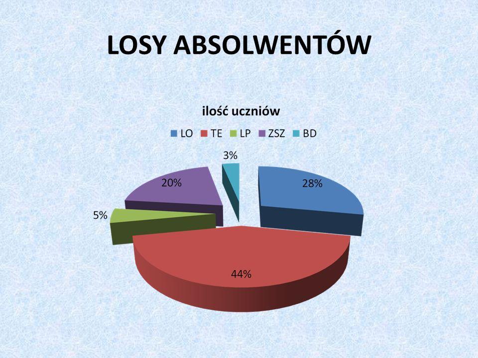 LOSY ABSOLWENTÓW