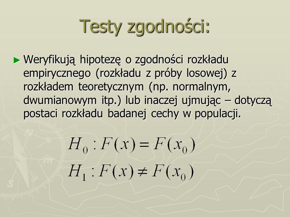 Testy zgodności: Weryfikują hipotezę o zgodności rozkładu empirycznego (rozkładu z próby losowej) z rozkładem teoretycznym (np. normalnym, dwumianowym