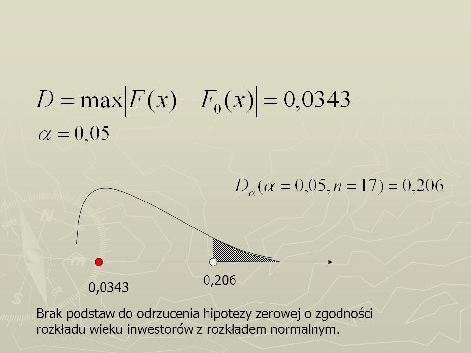 0,206 0,0343 Brak podstaw do odrzucenia hipotezy zerowej o zgodności rozkładu wieku inwestorów z rozkładem normalnym.