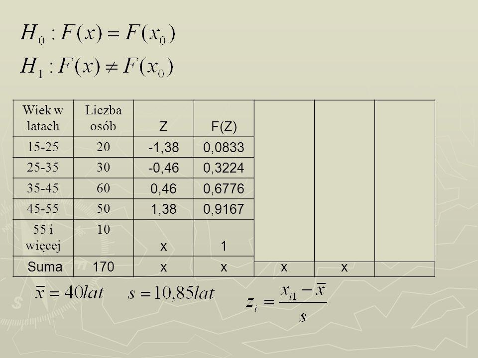 Wiek w latach Liczba osób ZF(Z)niskF(X) 15-2520 -1,380,0833200,11760,0343 25-3530 -0,460,3224500,29410,0283 35-4560 0,460,67761100,64710,0305 45-5550