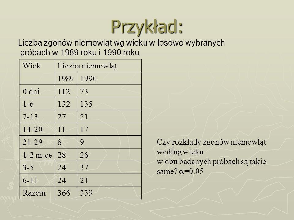 Przykład: Liczba zgonów niemowląt wg wieku w losowo wybranych próbach w 1989 roku i 1990 roku. WiekLiczba niemowląt 19891990 0 dni11273 1-6132135 7-13
