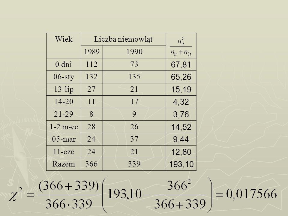 WiekLiczba niemowląt 19891990 0 dni11273 67,81 06-sty132135 65,26 13-lip2721 15,19 14-201117 4,32 21-2989 3,76 1-2 m-ce2826 14,52 05-mar2437 9,44 11-c
