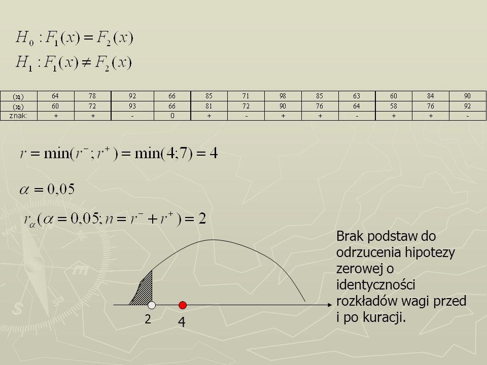 2 4 Brak podstaw do odrzucenia hipotezy zerowej o identyczności rozkładów wagi przed i po kuracji.