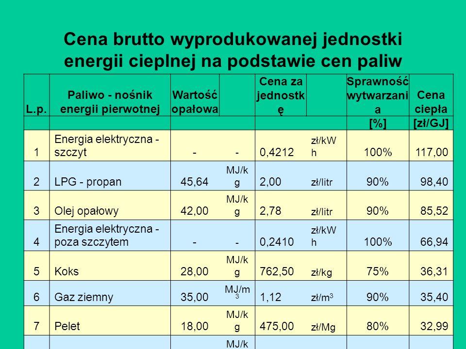 Cena brutto wyprodukowanej jednostki energii cieplnej na podstawie cen paliw z września 2005. L.p. Paliwo - nośnik energii pierwotnej Wartość opałowa