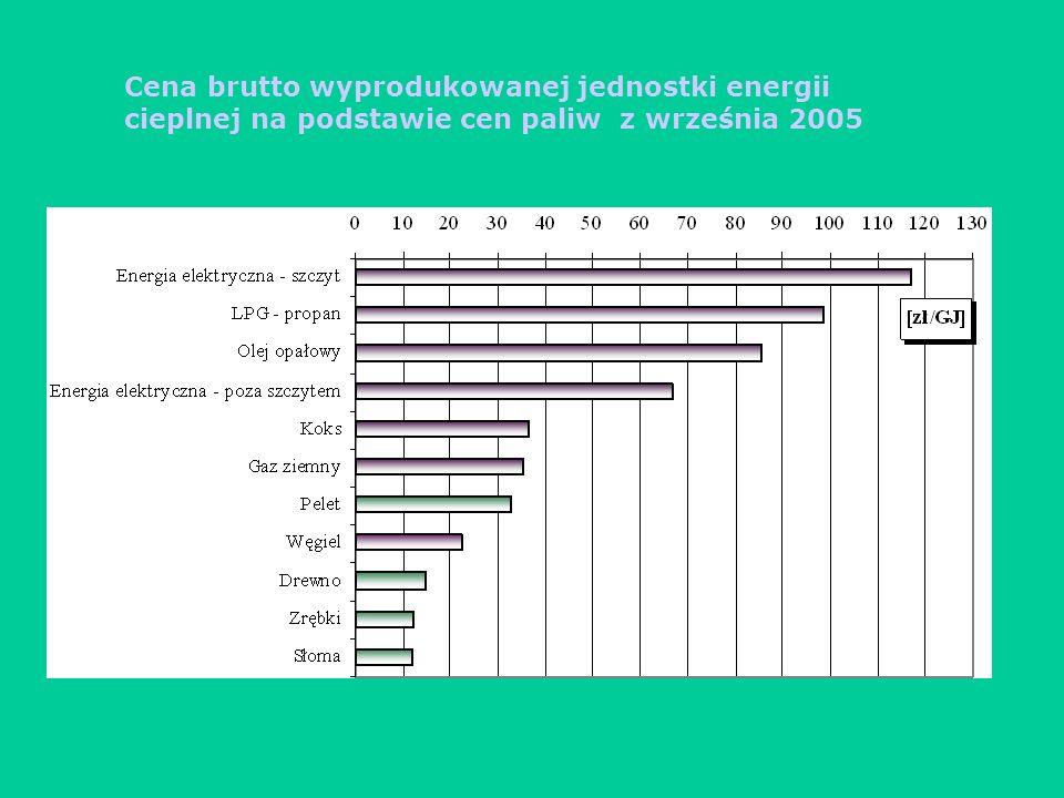 Cena brutto wyprodukowanej jednostki energii cieplnej na podstawie cen paliw z września 2005
