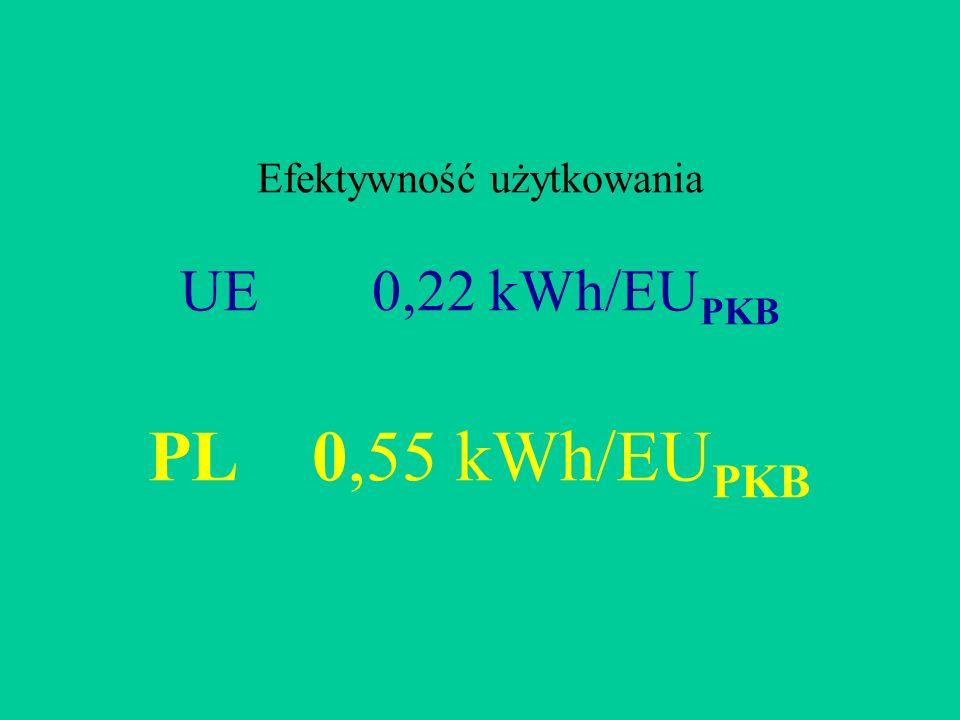 Efektywność użytkowania UE0,22 kWh/EU PKB PL 0,55 kWh/EU PKB