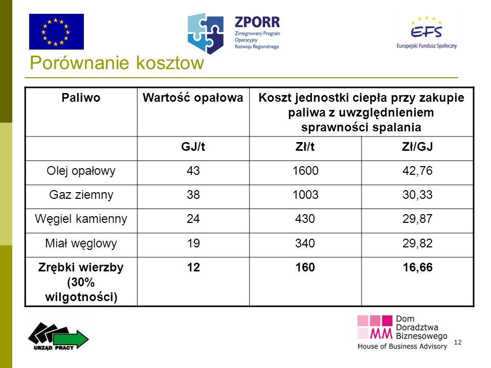 12 Porównanie kosztów PaliwoWartość opałowaKoszt jednostki ciepła przy zakupie paliwa z uwzględnieniem sprawności spalania GJ/tZł/tZł/GJ Olej opałowy4