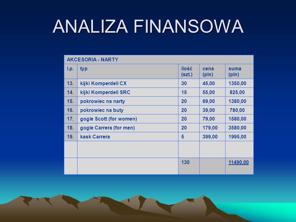 AKCESORIA - NARTY l.p.typilość (szt.) cena (pln) suma (pln) 13.kijki Komperdeli CX3045,001350,00 14.kijki Komperdeli SRC1555,00 825,00 15.pokrowiec na