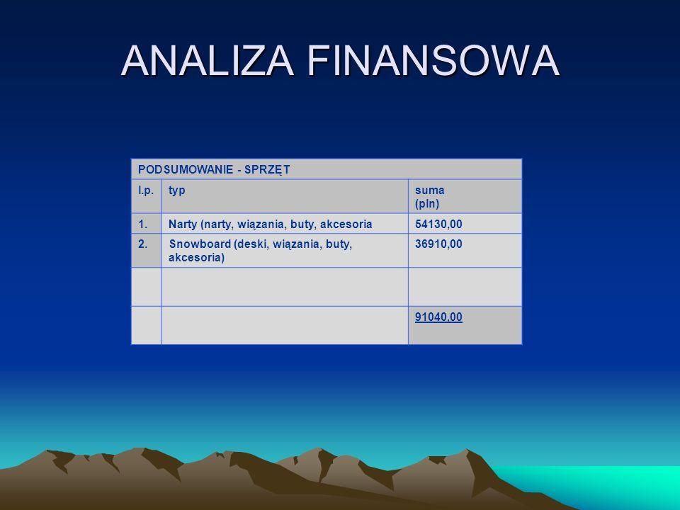 ANALIZA FINANSOWA PODSUMOWANIE - SPRZĘT l.p.typsuma (pln) 1.Narty (narty, wiązania, buty, akcesoria54130,00 2.Snowboard (deski, wiązania, buty, akceso