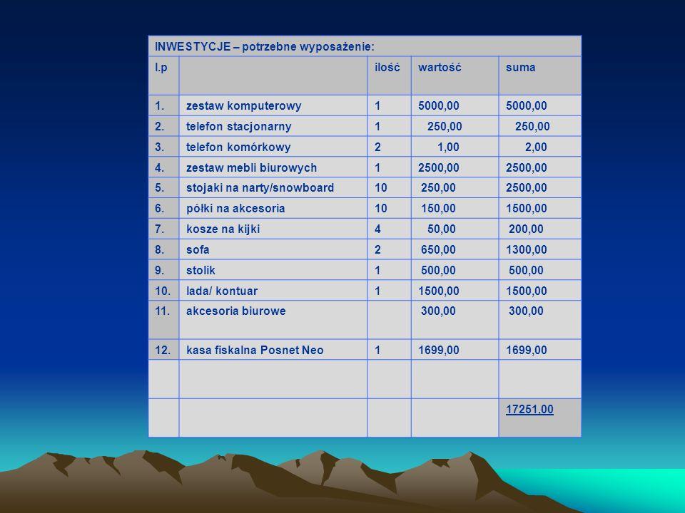 INWESTYCJE – potrzebne wyposażenie: l.pilośćwartośćsuma 1.zestaw komputerowy15000,00 2.telefon stacjonarny1 250,00 3.telefon komórkowy2 1,00 2,00 4.ze