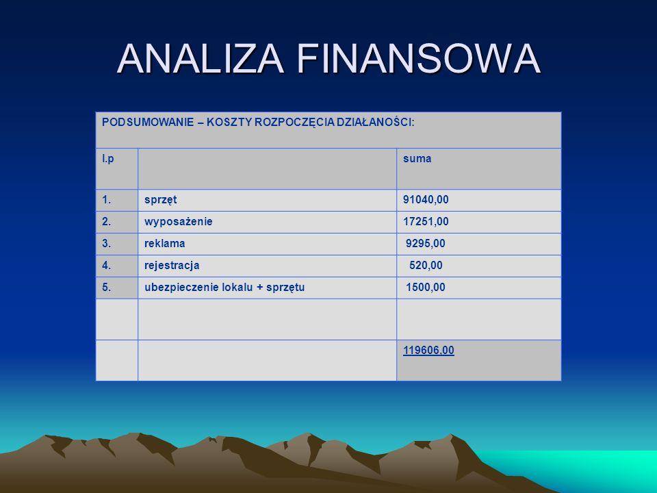 ANALIZA FINANSOWA PODSUMOWANIE – KOSZTY ROZPOCZĘCIA DZIAŁANOŚCI: l.psuma 1.sprzęt91040,00 2.wyposażenie17251,00 3.reklama 9295,00 4.rejestracja 520,00