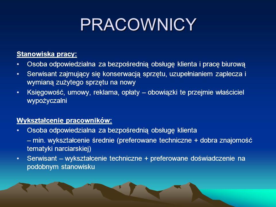 BIZNESPLAN wypożyczalni nart NARCIOR Autorzy projektu: Jan Heck Jakub Koligot Przemysław Kościelniak Patryk Suwalski Norbert Szczeciński