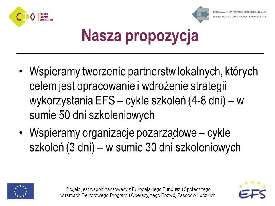 Projekt jest współfinansowany z Europejskiego Funduszu Społecznego w ramach Sektorowego Programu Operacyjnego Rozwój Zasobów Ludzkich Nasza propozycja Wspieramy tworzenie partnerstw lokalnych, których celem jest opracowanie i wdrożenie strategii wykorzystania EFS – cykle szkoleń (4-8 dni) – w sumie 50 dni szkoleniowych Wspieramy organizacje pozarządowe – cykle szkoleń (3 dni) – w sumie 30 dni szkoleniowych