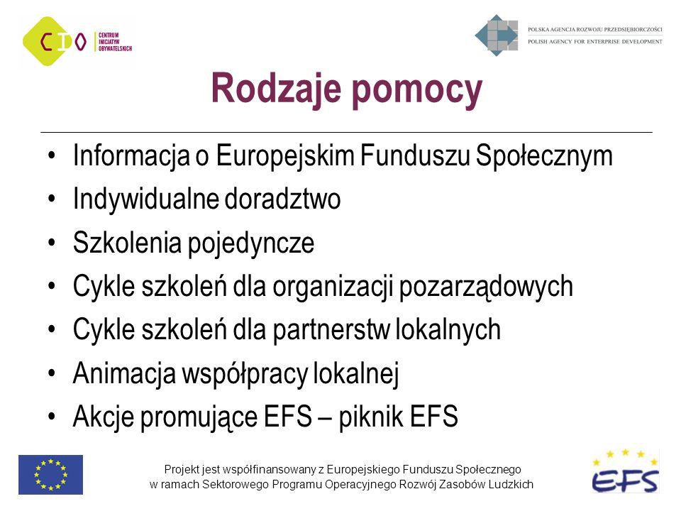 Projekt jest współfinansowany z Europejskiego Funduszu Społecznego w ramach Sektorowego Programu Operacyjnego Rozwój Zasobów Ludzkich Rodzaje pomocy Informacja o Europejskim Funduszu Społecznym Indywidualne doradztwo Szkolenia pojedyncze Cykle szkoleń dla organizacji pozarządowych Cykle szkoleń dla partnerstw lokalnych Animacja współpracy lokalnej Akcje promujące EFS – piknik EFS