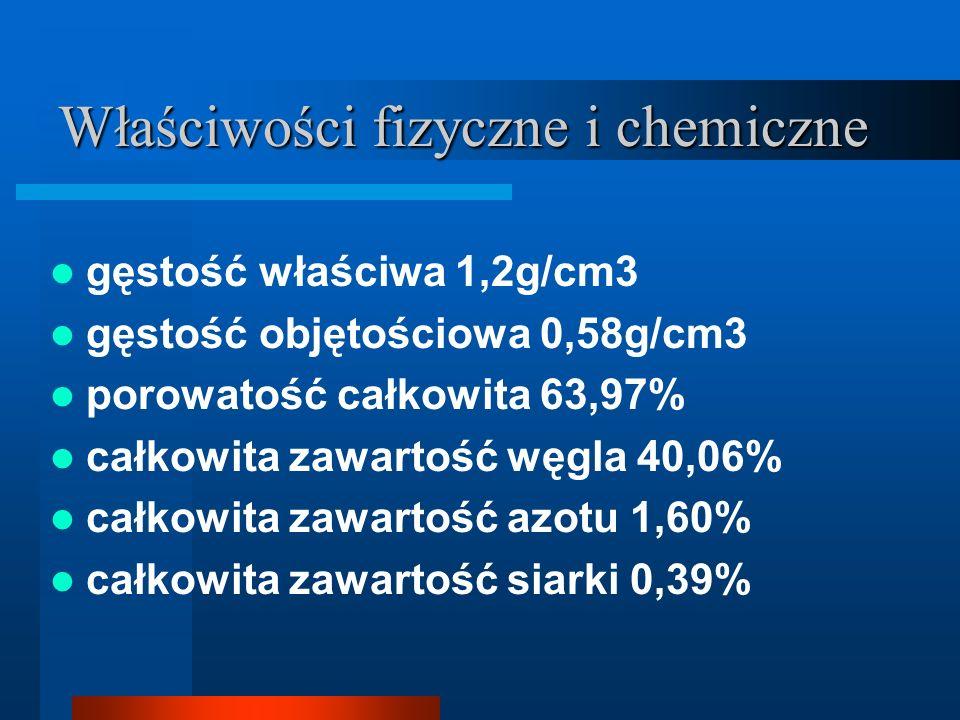 Właściwości fizyczne i chemiczne gęstość właściwa 1,2g/cm3 gęstość objętościowa 0,58g/cm3 porowatość całkowita 63,97% całkowita zawartość węgla 40,06% całkowita zawartość azotu 1,60% całkowita zawartość siarki 0,39%