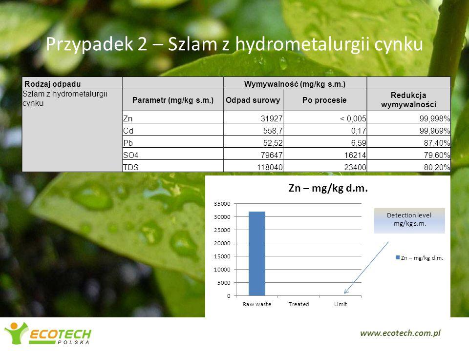 Przypadek 2 – Szlam z hydrometalurgii cynku 5 Rodzaj odpadu Wymywalność (mg/kg s.m.) Szlam z hydrometalurgii cynku Parametr (mg/kg s.m.)Odpad surowyPo