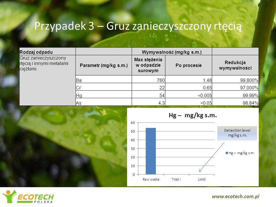 Przypadek 3 – Gruz zanieczyszczony rtęcią 6 Rodzaj odpaduWymywalność (mg/kg s.m.) Gruz zanieczyszczony rtęcią i innymi metalami ciężkimi. Parametr (mg