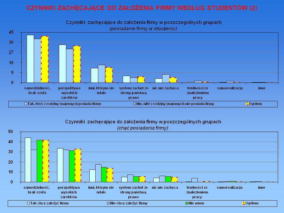 CZYNNIKI ZACHĘCAJĄCE DO ZAŁOŻENIA FIRMY WEDŁUG STUDENTÓW (2)