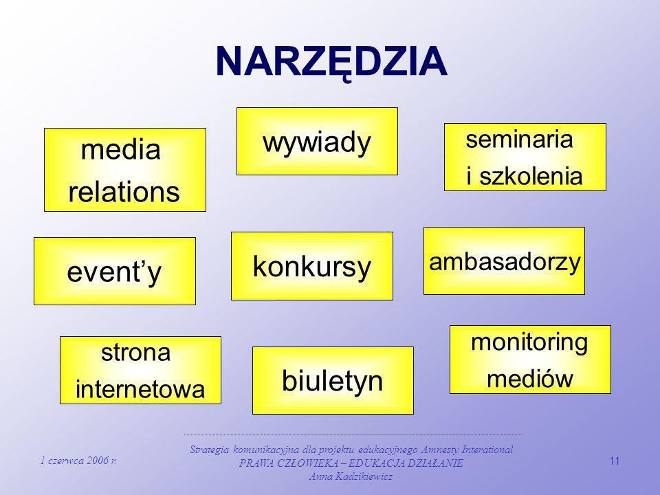 1 czerwca 2006 r. Strategia komunikacyjna dla projektu edukacyjnego Amnesty Interational PRAWA CZŁOWIEKA – EDUKACJA DZIAŁANIE Anna Kadzikiewicz 11 NAR