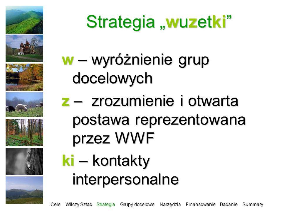 Strategia wuzetki w – wyróżnienie grup docelowych z – zrozumienie i otwarta postawa reprezentowana przez WWF ki – kontakty interpersonalne Cele Wilczy