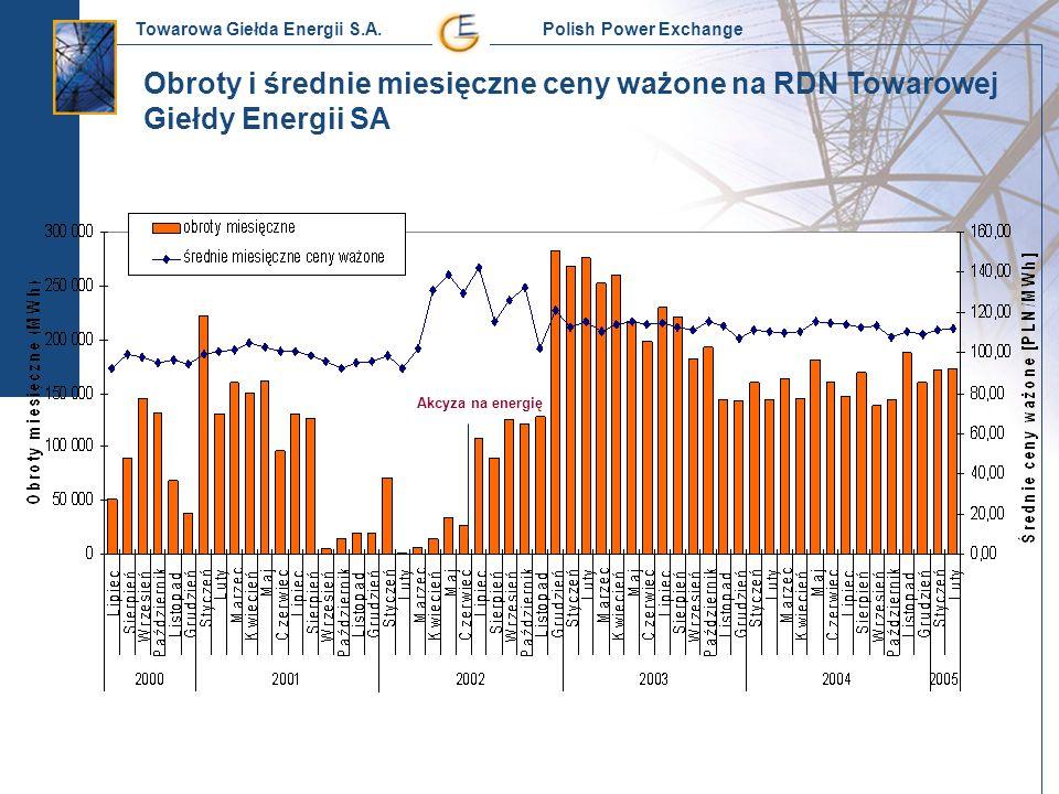 Towarowa Giełda Energii S.A. Polish Power Exchange Obroty i średnie miesięczne ceny ważone na RDN Towarowej Giełdy Energii SA Akcyza na energię
