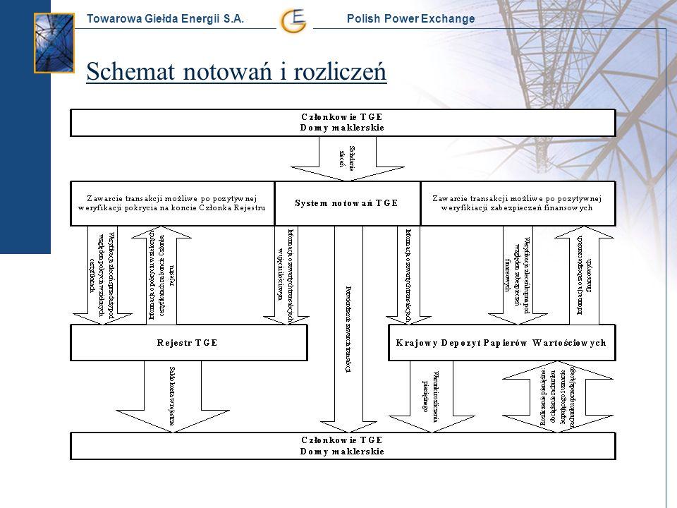 Towarowa Giełda Energii S.A. Polish Power Exchange Schemat notowań i rozliczeń
