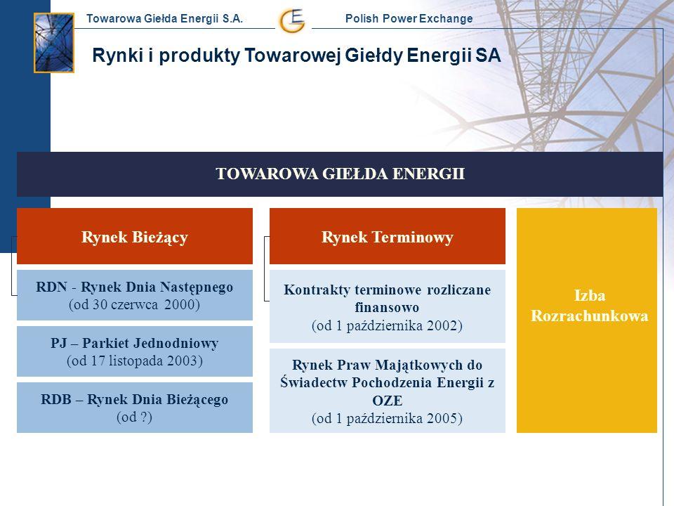 Towarowa Giełda Energii S.A. Polish Power Exchange Rynek BieżącyRynek Terminowy TOWAROWA GIEŁDA ENERGII Izba Rozrachunkowa RDN - Rynek Dnia Następnego
