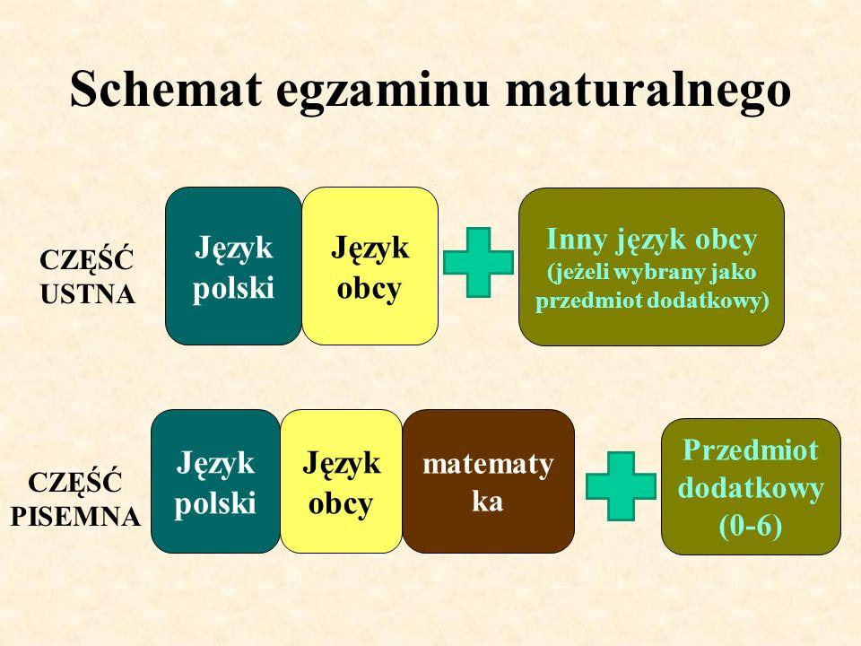 Schemat egzaminu maturalnego CZĘŚĆ USTNA CZĘŚĆ PISEMNA Język polski Język obcy matematy ka Inny język obcy (jeżeli wybrany jako przedmiot dodatkowy) P