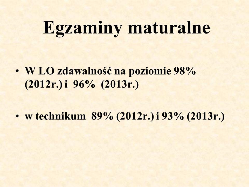 Egzaminy maturalne W LO zdawalność na poziomie 98% (2012r.) i 96% (2013r.) w technikum 89% (2012r.) i 93% (2013r.)