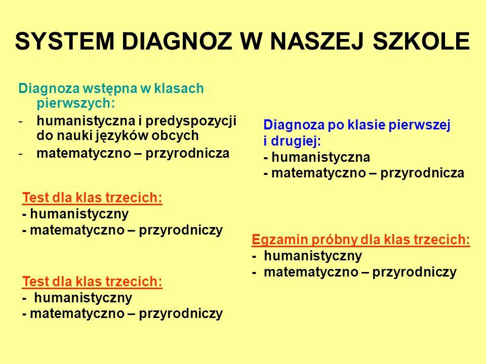 Diagnoza wstępna w klasach pierwszych: -h-humanistyczna i predyspozycji do nauki języków obcych -m-matematyczno – przyrodnicza SYSTEM DIAGNOZ W NASZEJ