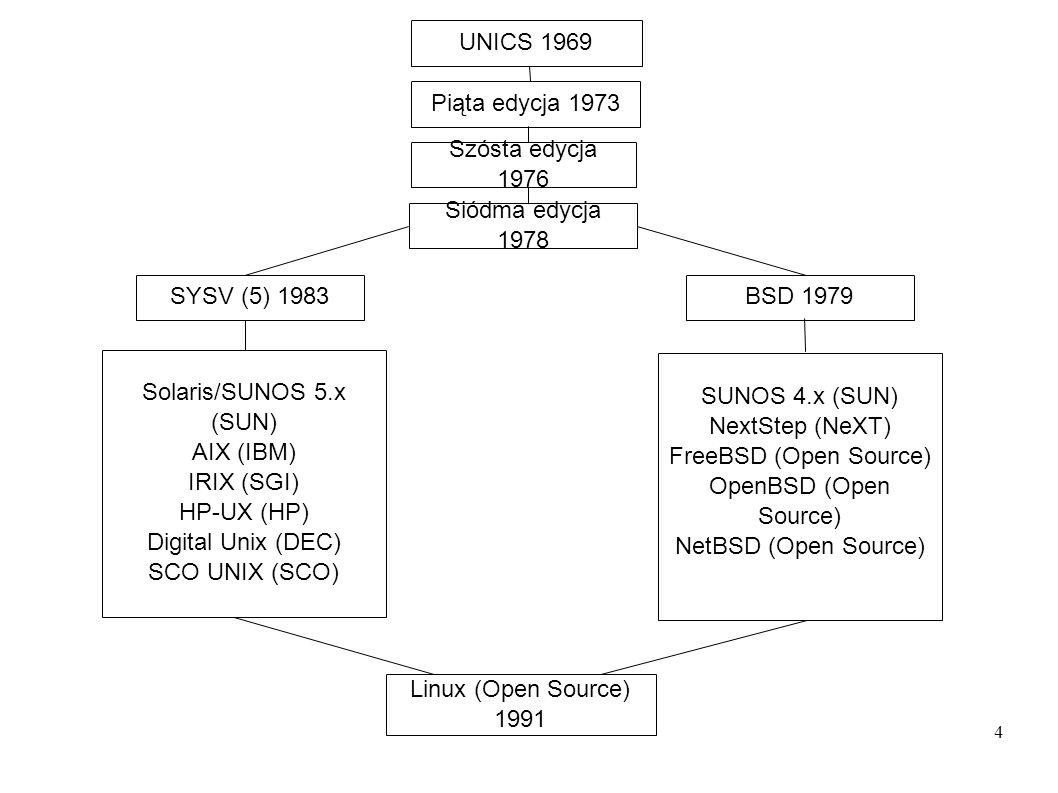 4 UNICS 1969 Siódma edycja 1978 Szósta edycja 1976 Piąta edycja 1973 BSD 1979SYSV (5) 1983 Solaris/SUNOS 5.x (SUN) AIX (IBM) IRIX (SGI) HP-UX (HP) Dig