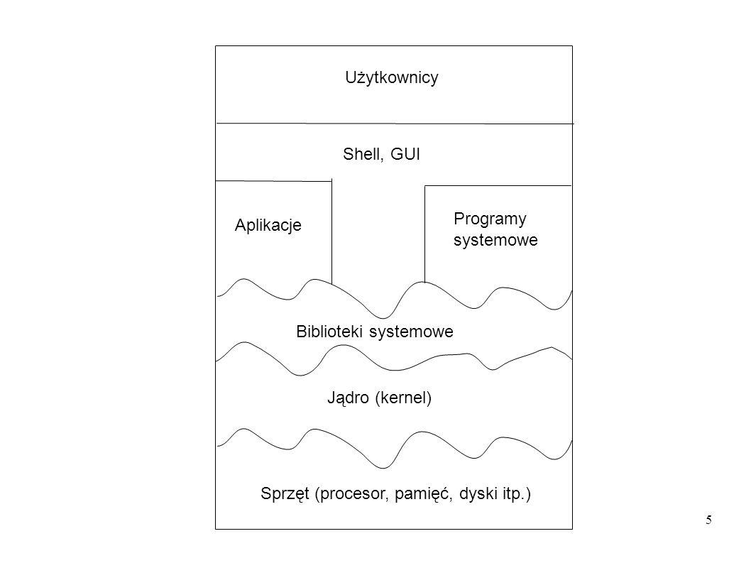 6 Jądro systemu – tworzy wirtualny komputer dla procesów użytkowych Interfejs do sprzętu (kart sieciowych, pamięci RAM, dysków itp) Ładowalne moduły do obsługi urządzeń, sieci, systemu plików itp.