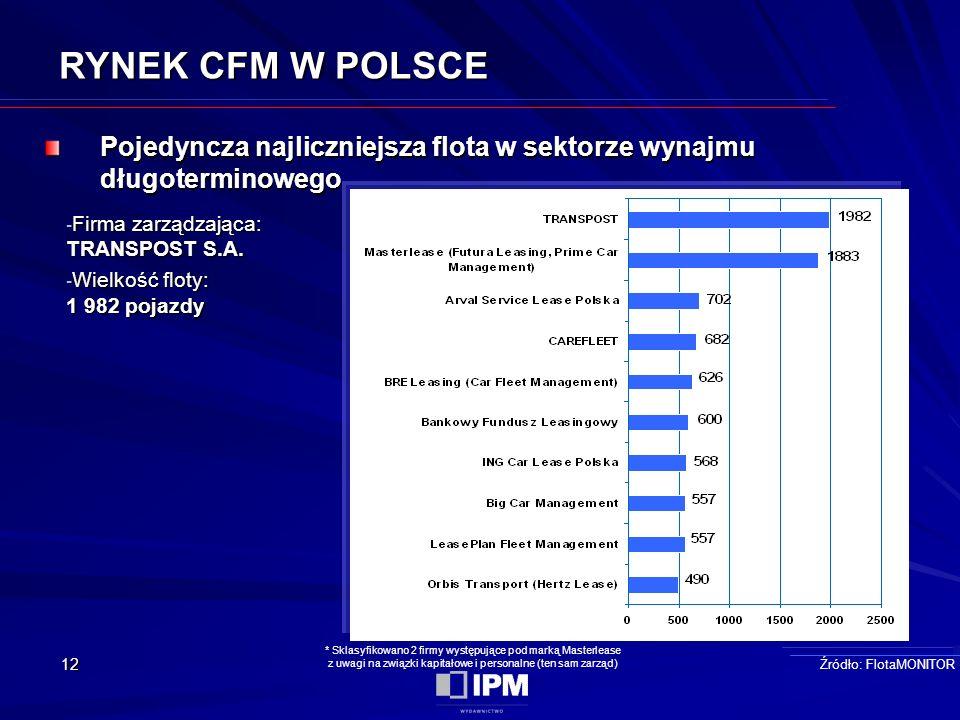 12 RYNEK CFM W POLSCE Pojedyncza najliczniejsza flota w sektorze wynajmu długoterminowego Źródło: FlotaMONITOR - Firma zarządzająca: TRANSPOST S.A.