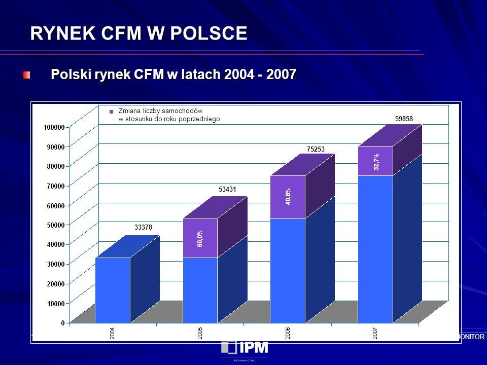 17 RYNEK CFM W POLSCE Polski rynek CFM w latach 2004 - 2007 Źródło: FlotaMONITOR Zmiana liczby samochodów w stosunku do roku poprzedniego 53431 75253 99858 33378 60,0% 40,8% 32,7%