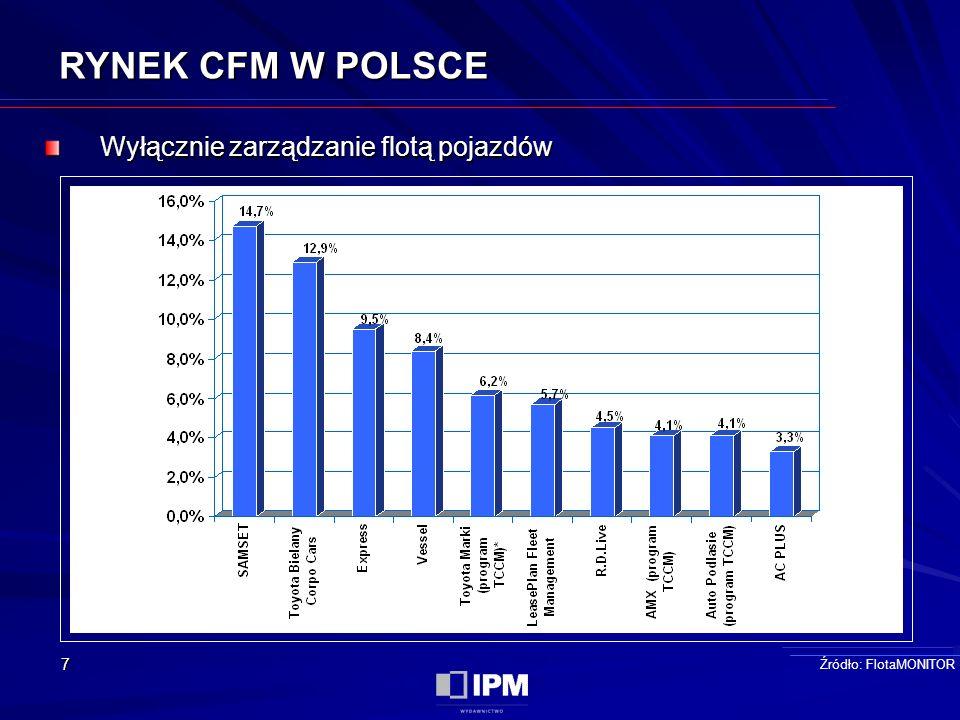 7 RYNEK CFM W POLSCE Wyłącznie zarządzanie flotą pojazdów Źródło: FlotaMONITOR