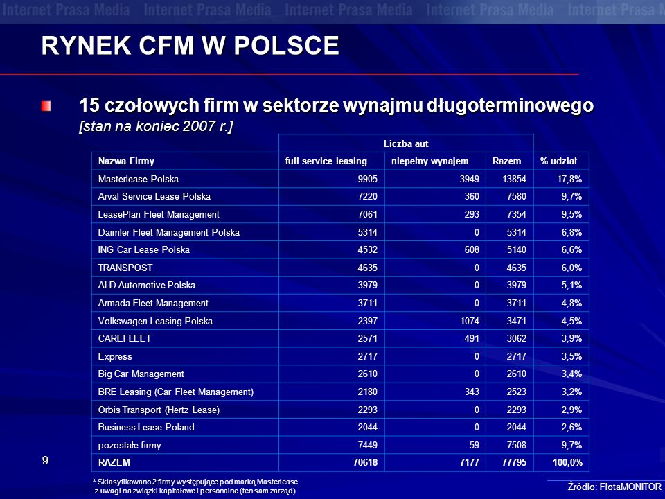 9 RYNEK CFM W POLSCE 15 czołowych firm w sektorze wynajmu długoterminowego [stan na koniec 2007 r.] Źródło: FlotaMONITOR * Sklasyfikowano 2 firmy występujące pod marką Masterlease z uwagi na związki kapitałowe i personalne (ten sam zarząd) Liczba aut Nazwa Firmyfull service leasingniepełny wynajemRazem% udział Masterlease Polska990539491385417,8% Arval Service Lease Polska722036075809,7% LeasePlan Fleet Management706129373549,5% Daimler Fleet Management Polska53140 6,8% ING Car Lease Polska453260851406,6% TRANSPOST46350 6,0% ALD Automotive Polska3979 0 5,1% Armada Fleet Management37110 4,8% Volkswagen Leasing Polska2397107434714,5% CAREFLEET257149130623,9% Express27170 3,5% Big Car Management26100 3,4% BRE Leasing (Car Fleet Management)218034325233,2% Orbis Transport (Hertz Lease)22930 2,9% Business Lease Poland20440 2,6% pozostałe firmy74495975089,7% RAZEM70618717777795100,0%