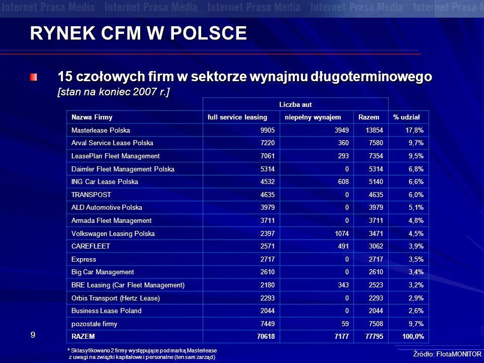 9 RYNEK CFM W POLSCE 15 czołowych firm w sektorze wynajmu długoterminowego [stan na koniec 2007 r.] Źródło: FlotaMONITOR * Sklasyfikowano 2 firmy wyst