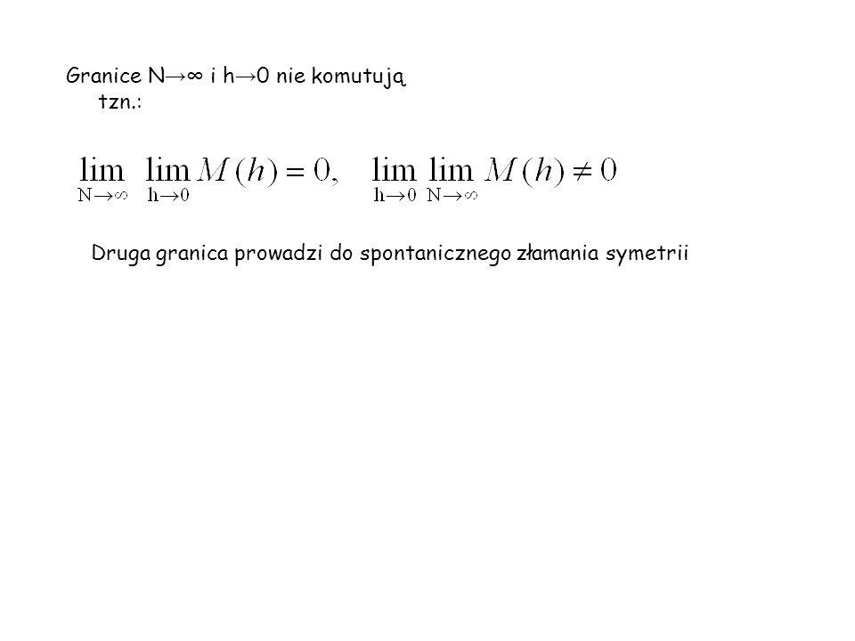 Granice N i h 0 nie komutują tzn.: Druga granica prowadzi do spontanicznego złamania symetrii