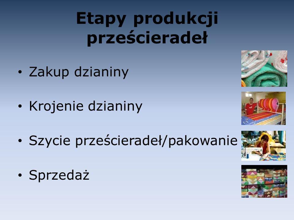 Etapy produkcji prześcieradeł Zakup dzianiny Krojenie dzianiny Szycie prześcieradeł/pakowanie Sprzedaż