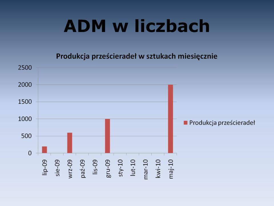 ADM w liczbach