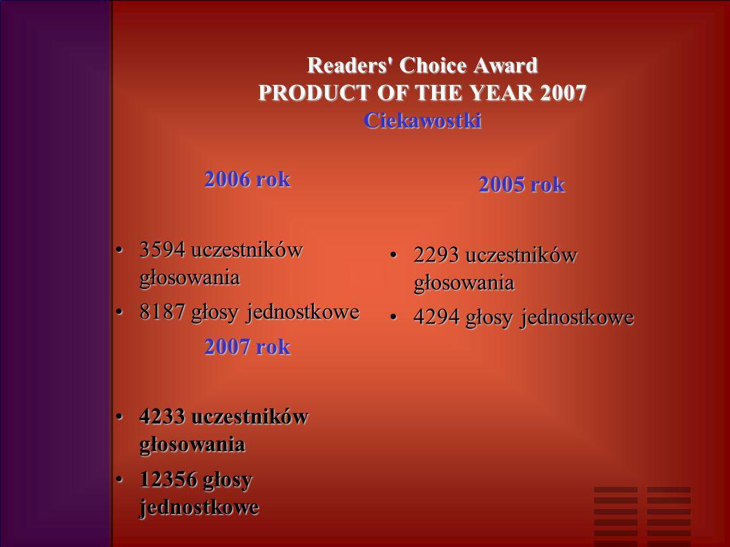 Readers Choice Award PRODUCT OF THE YEAR 2007 Ciekawostki 2006 rok 3594 uczestników głosowania3594 uczestników głosowania 8187 głosy jednostkowe8187 głosy jednostkowe 2007 rok 4233 uczestników głosowania4233 uczestników głosowania 12356 głosy jednostkowe12356 głosy jednostkowe 2005 rok 2293 uczestników głosowania2293 uczestników głosowania 4294 głosy jednostkowe4294 głosy jednostkowe