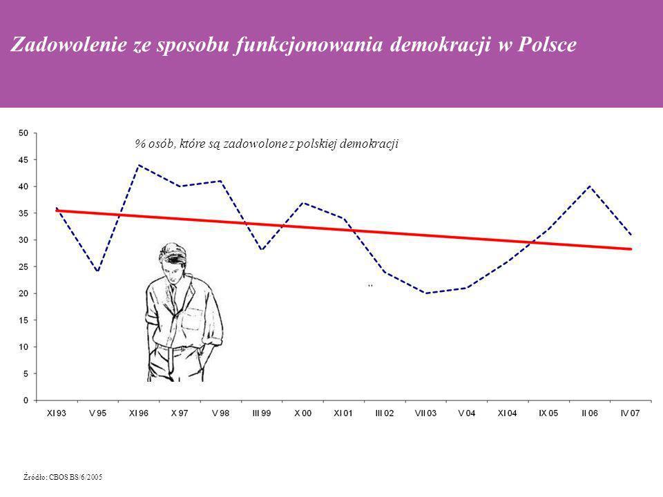 Zadowolenie ze sposobu funkcjonowania demokracji w Polsce % osób, które są zadowolone z polskiej demokracji Źródło: CBOS BS/6/2005